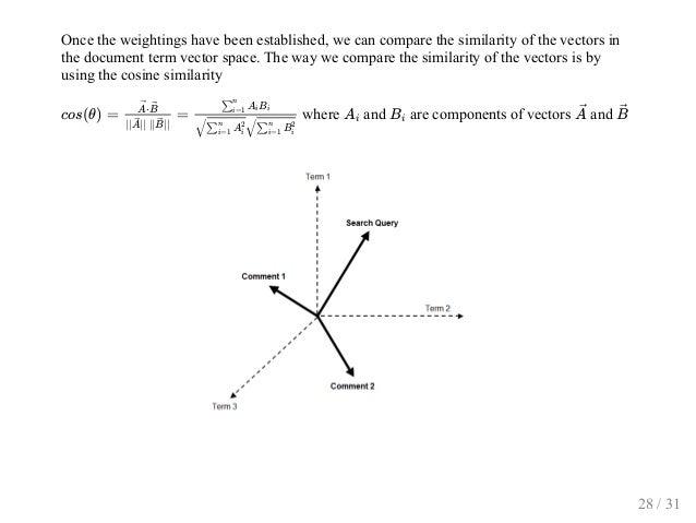 Oncetheweightingshavebeenestablished,wecancomparethesimilarityofthevectorsin thedocumenttermvectorspace....