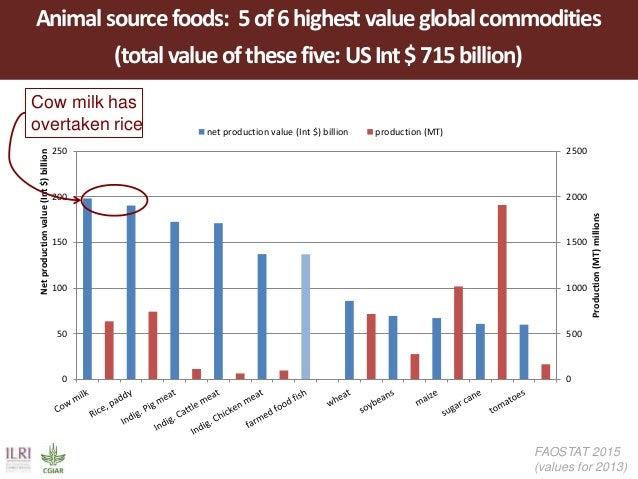 Livestock: The global context Slide 2