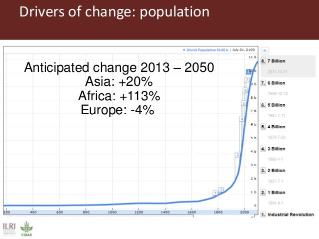 Drivers of change: population Anticipated change 2013 – 2050 Asia: +20% Africa: +113% Europe: -4%