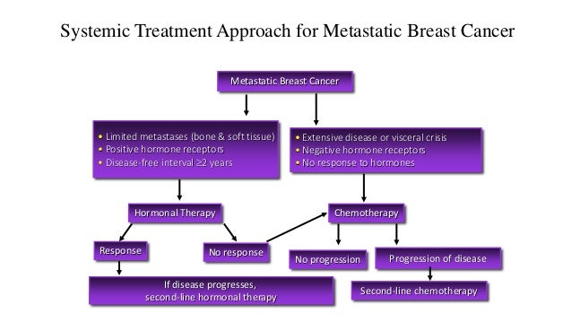 Breast cancer hormone treatment