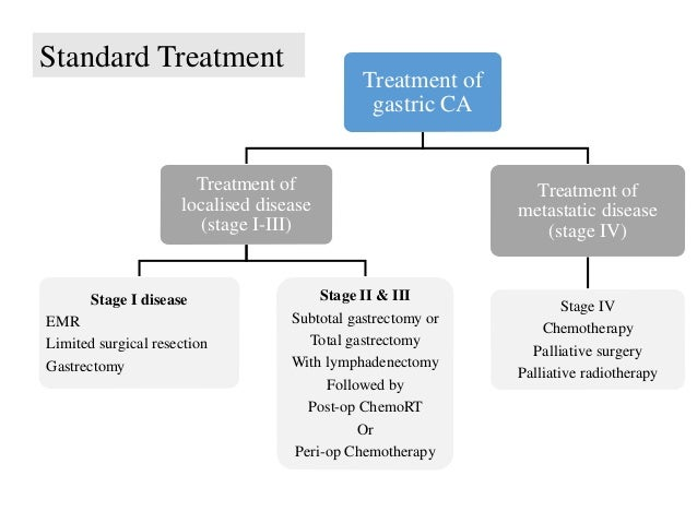 Treatment of gastric CA Treatment of localised disease (stage I-III) Stage I disease EMR Limited surgical resection Gastre...