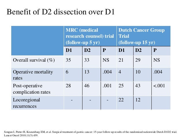 Benefit of D2 dissection over D1 MRC (medical research counsel) trial (follow-up 5 yr) Dutch Cancer Group Trial (follow-up...