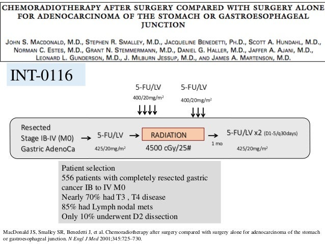 Resected Stage IB-IV (M0) Gastric AdenoCa 5-FU/LV 5-FU/LV 5-FU/LV 5-FU/LV x2 (D1-5/q30days)RADIATION 4500 cGy/25# 425/20mg...