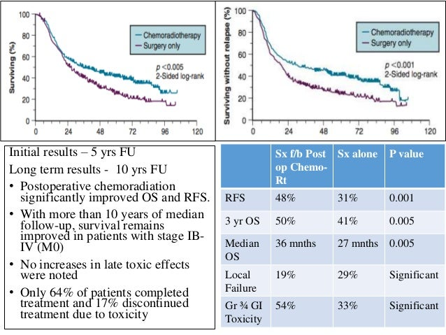 Sx f/b Post op Chemo- Rt Sx alone P value RFS 48% 31% 0.001 3 yr OS 50% 41% 0.005 Median OS 36 mnths 27 mnths 0.005 Local ...