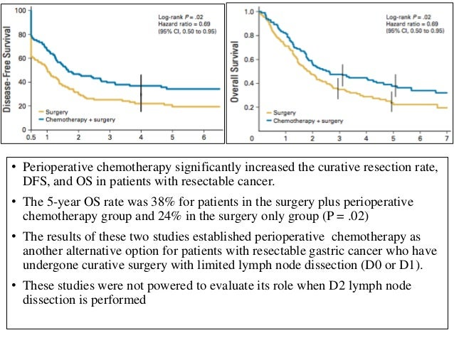 CLASSIC - Capecitabine and Oxaliplatin Adjuvant Study in Stomach Cancer • 1035 pts • Median FU – 34.2 mnths • Stage II-III...