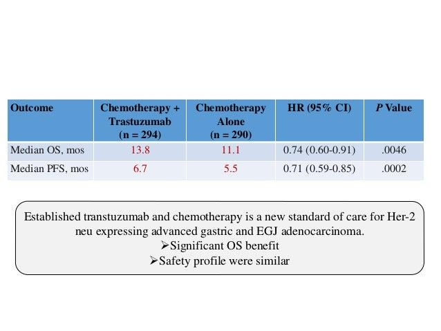 Evidence from meta-analysis favoring Adjuvant treatment