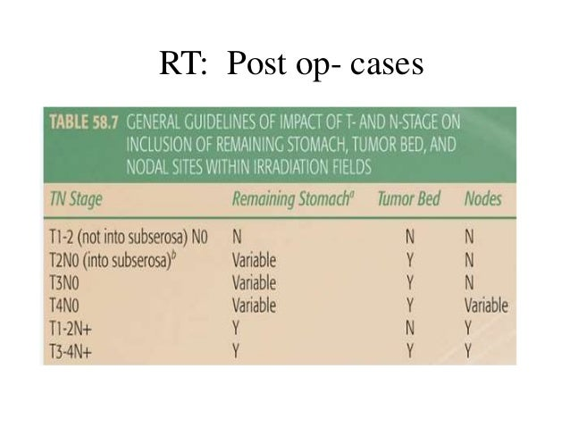 Stage Remaining stomach Tumor bed volume Nodal volume T2N0 (invasion upto serosa)/T3 N0 Variable for prox/distal Include i...