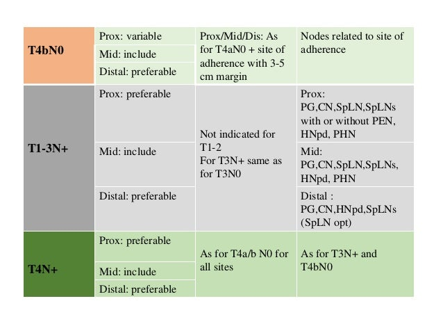 PTV Proximal stomach CA Mid & Distal stomach CA ITV CTV+1cm radial margin, 1.5 cm distal and 1 cm proximal CTV+1.5 cm in a...