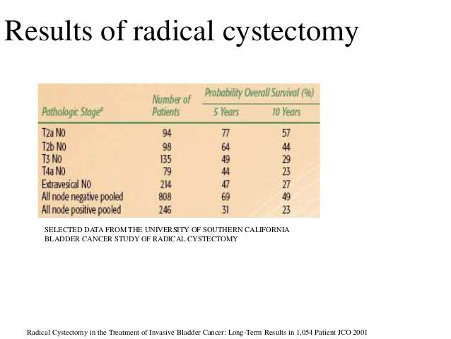 Results of radical cystectomy SELECTED DATA FROM THE UNIVERSITY OF SOUTHERN CALIFORNIA BLADDER CANCER STUDY OF RADICAL CYS...