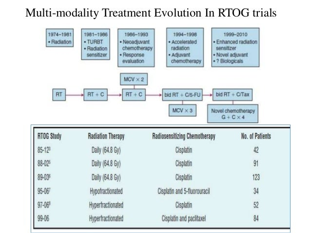 Surgery and radiotherapy are not competing, but are complementary approaches to invasive bladder cancer Poor RT candidates...