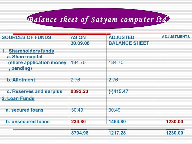 Satyam scam: All you need to know about India's biggest accounting fraud