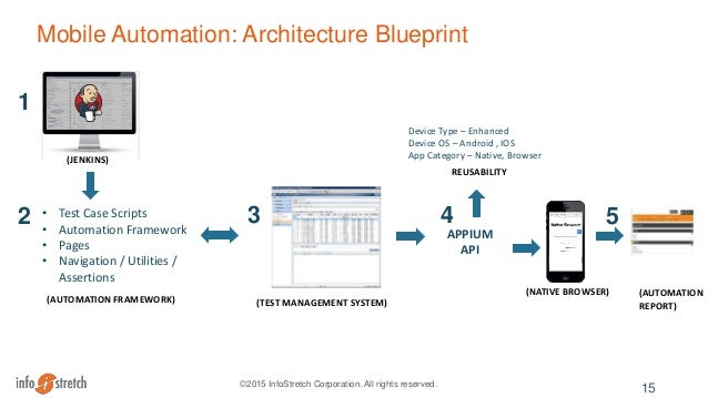 Getting Started with Mobile Test Automation & Appium