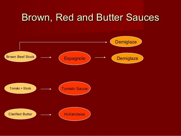Brown, Red and Butter SaucesBrown, Red and Butter Sauces Brown Beef Stock Espagnole Demiglaze Tomato + Stock Tomato Sauce ...