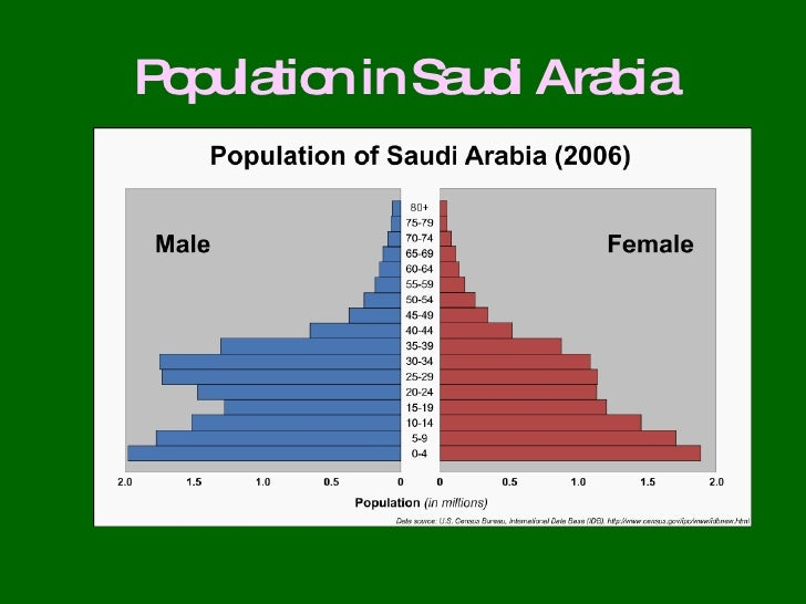 Saudi forex