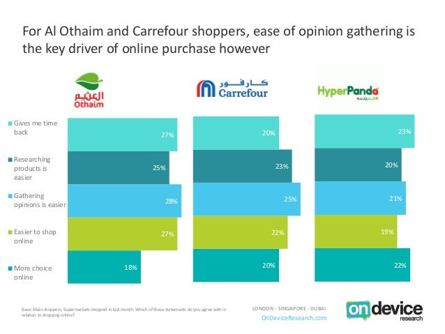 The mobile path-to-purchase for Saudi Arabian main shoppers