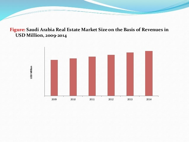 3. Figure: Saudi Arabia Real Estate Market ...