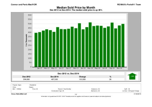 Dec-2014 497,500 Dec-2012 394,000 % 26 Change 103,500 Dec-2012 vs Dec-2014: The median sold price is up 26% Median Sold Pr...