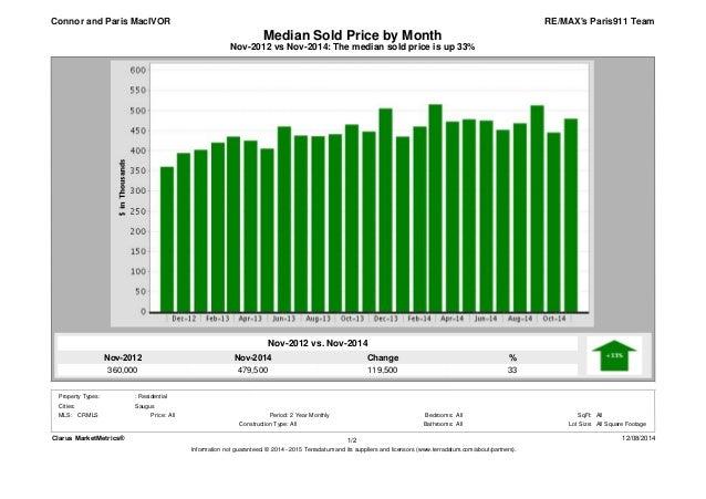 Median Sold Price by Month  Nov-2012 vs Nov-2014: The median sold price is up 33%  Nov-2014  479,500  Nov-2012  360,000  %...