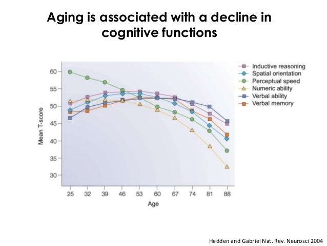 Aging is associated with a decline in         cognitive functions                          Hedden and Gabriel Nat. Rev. Ne...