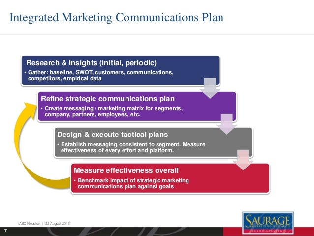 what is integrated marketing communications to whom is it targeted One of the first steps in developing an integrated marketing communications plan is identifying the customer a customer analysis determines what makes the target consumer unique this includes demographic characteristics, such as age, education level, gender, income, and geographic location.