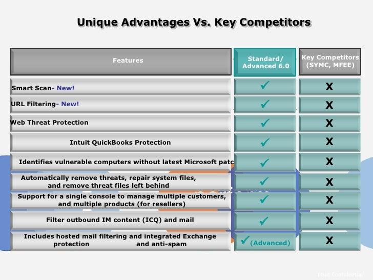 Security for QuickBooks and QuickBooks Enterprise