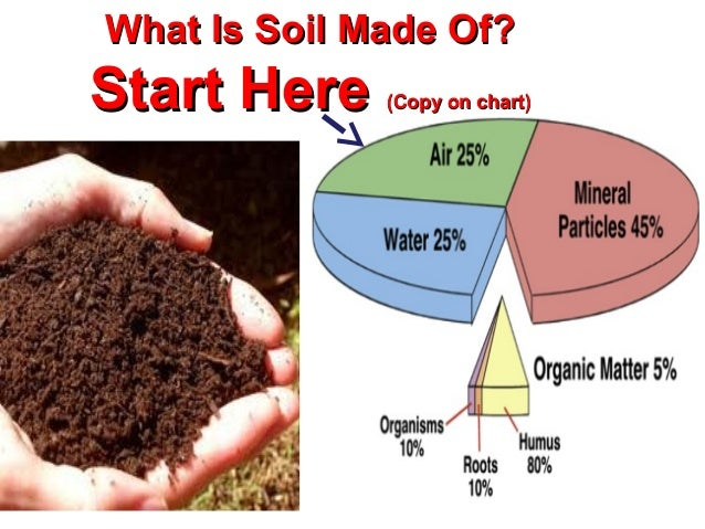 Save soil for What is soil