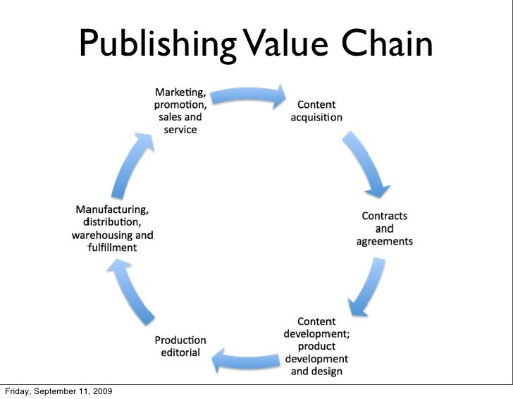 Publishing Value Chain     Friday, September 11, 2009