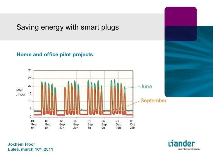 Saving energy with smart plugs June September Jochem Floor  Luleå, march 16 th , 2011 kWh / hour