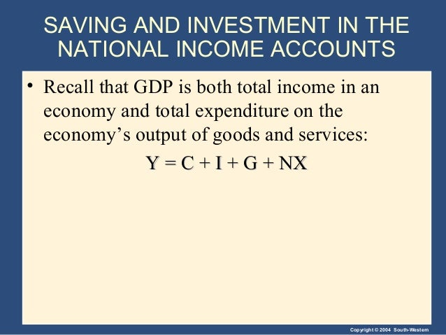 Copyright © 2004 South-Western SAVING AND INVESTMENT IN THE NATIONAL INCOME ACCOUNTS • Recall that GDP is both total incom...