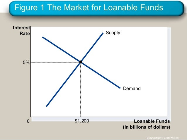 Figure 1 The Market for Loanable Funds Loanable Funds (in billions of dollars) 0 Interest Rate Supply Demand 5% $1,200 Cop...