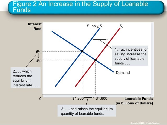 Figure 2 An Increase in the Supply of Loanable Funds Loanable Funds (in billions of dollars) 0 Interest Rate Supply,S1 S2 ...