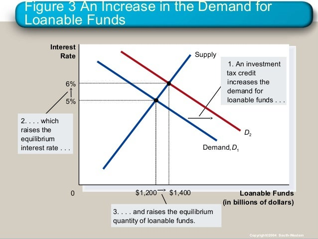 Figure 3 An Increase in the Demand for Loanable Funds Loanable Funds (in billions of dollars) 0 Interest Rate 1. An invest...