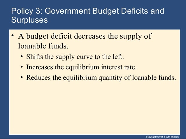 Copyright © 2004 South-Western Policy 3: Government Budget Deficits and Surpluses • A budget deficit decreases the supply ...