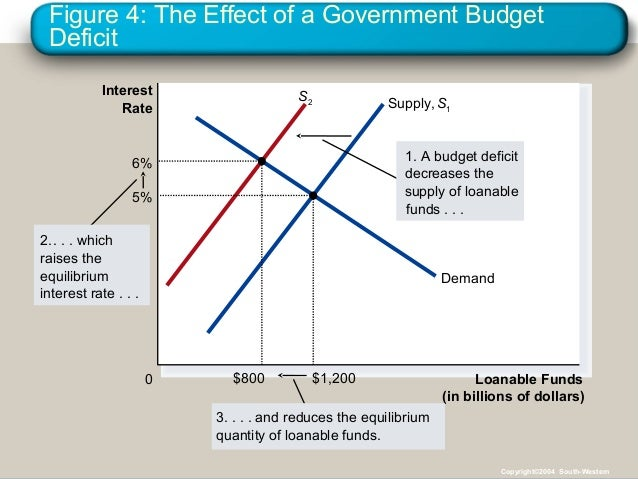 Figure 4: The Effect of a Government Budget Deficit Loanable Funds (in billions of dollars) 0 Interest Rate 3. . . . and r...