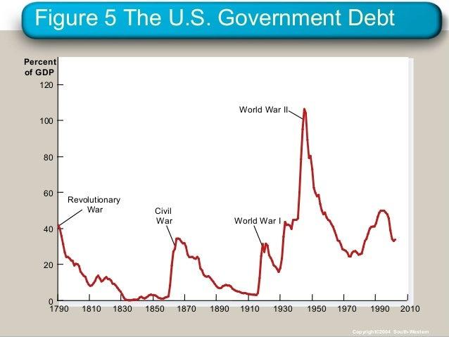 Figure 5 The U.S. Government Debt Percent of GDP 1790 1810 1830 1850 1870 1890 1910 1930 1950 1970 1990 Revolutionary War ...