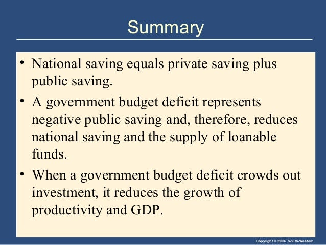 Copyright © 2004 South-Western Summary • National saving equals private saving plus public saving. • A government budget d...