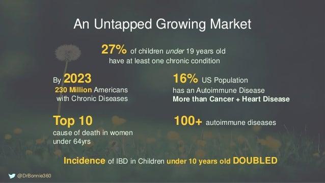 100+ autoimmune diseasesTop 10 cause of death in women under 64yrs 16% US Population has an Autoimmune Disease More than C...
