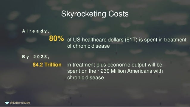 $4.2 Trillion of US healthcare dollars ($1T) is spent in treatment of chronic disease A l r e a d y , B y 2 0 2 3 , Skyroc...