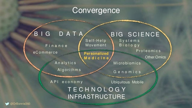 Convergence Personalized M e d i c i n e Microbiomics G e n o m i c s A n a l y t i c s A l g o r i t h m s Other Omics S ...