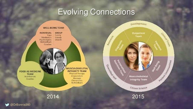 Evolving Connections 2014 2015 @DrBonnie360