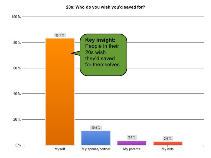 Key insight:                                        People in their                                        20s wish       ...