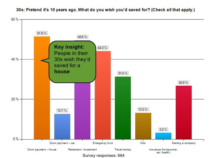 Key insight:                           People in their                           30s wish they'd                          ...