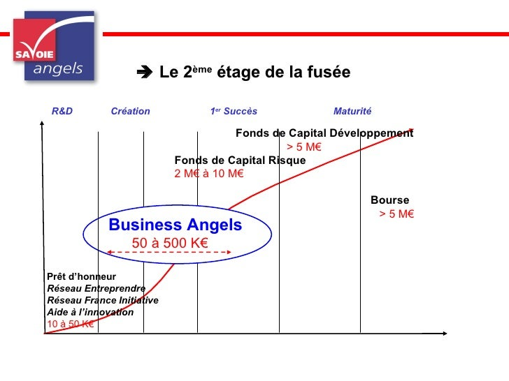 Savoie Angels  : Une force de frappe de 2 millions d'Euros pour l'économie des Pays de Savoie Slide 3