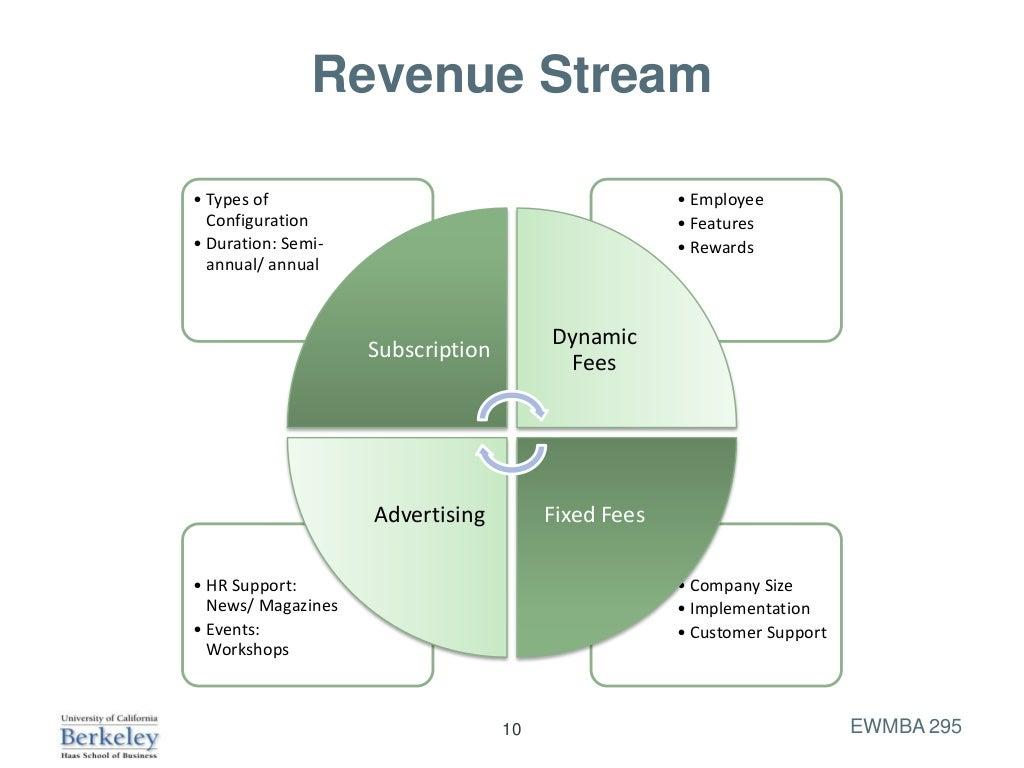 Revenue Stream• Types of