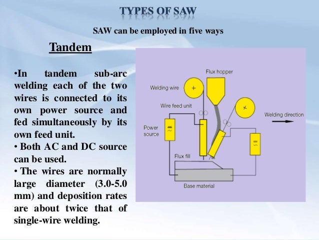 electric welding machine diagram quot submerged arc welding quot introduction and types
