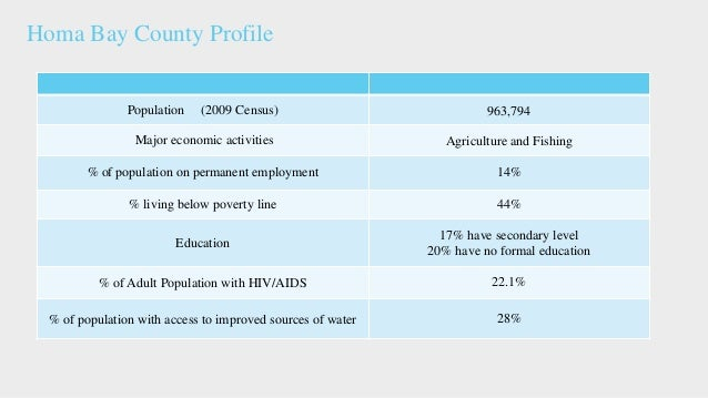Population (2009 Census) 963,794 Major economic activities Agriculture and Fishing % of population on permanent employment...