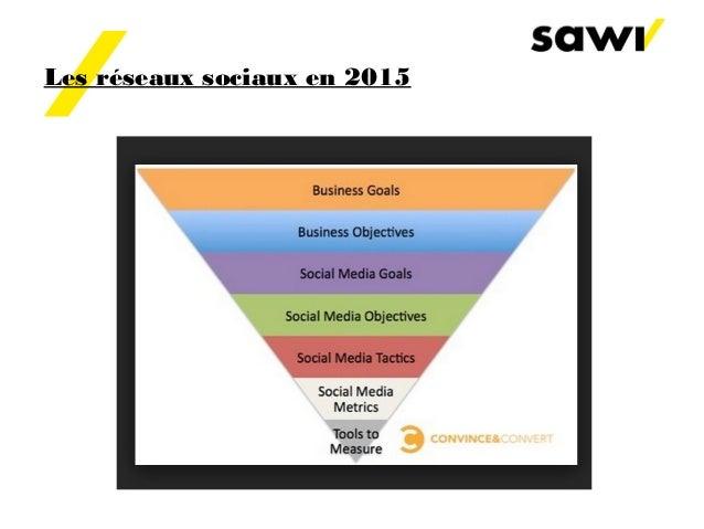 Les réseaux sociaux en 2015