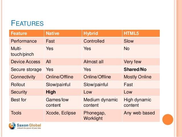 Native vs html5 vs hybrid