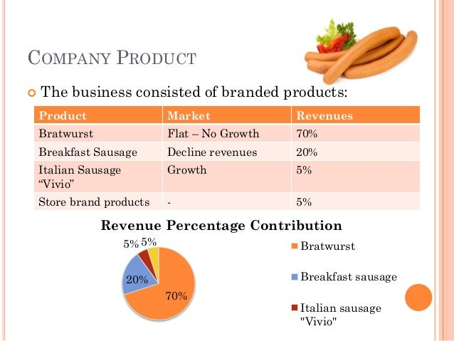 saxonville sausage company research methodology