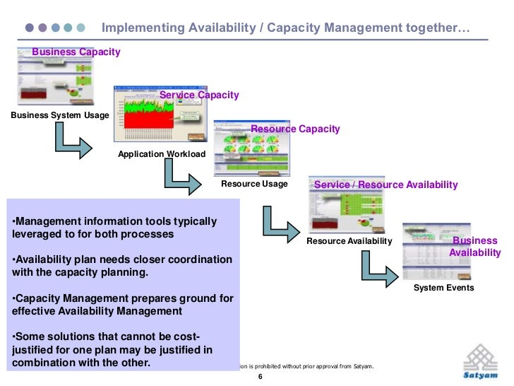 itil capacity plan template - availability and capacity management maturity model